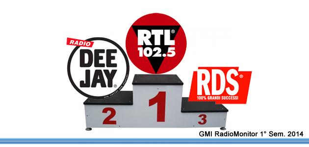 I nuovi dati d'ascolto radio in Italia. I commenti dei protagonisti