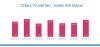 Un trend inarrestabile: la Tv non-generalista cresce ancora (I più seguiti RealTime, Iris e DMAX)