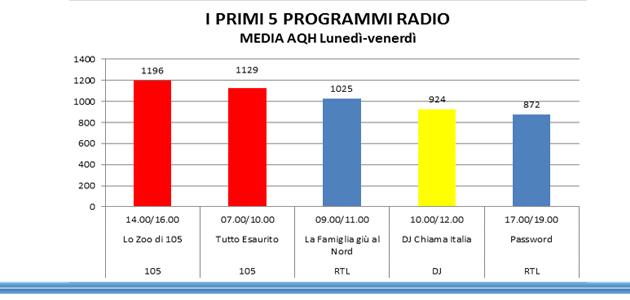 programmmiradio