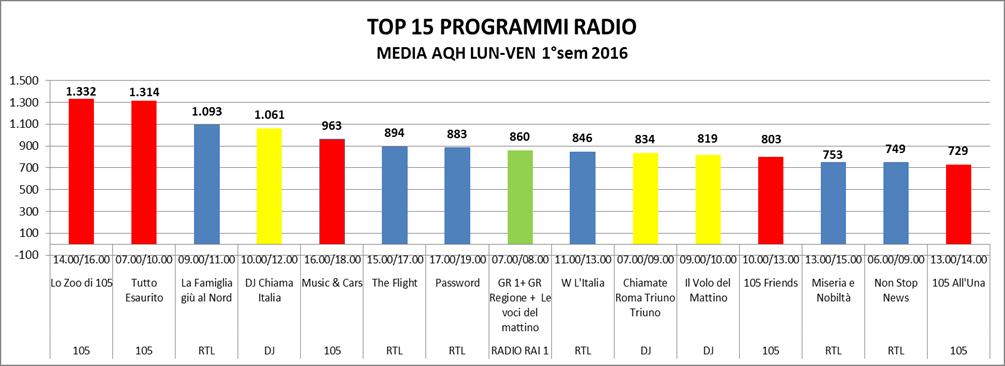 programmiradio2016_1sem